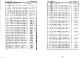 waec four figure table - log